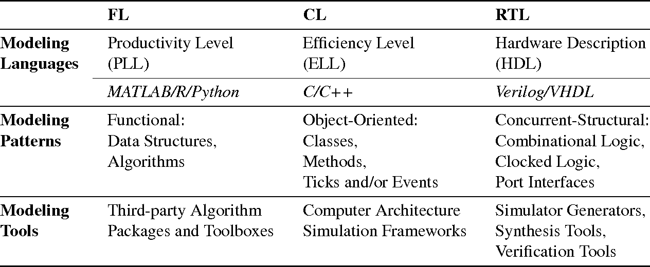 PDF] Constructing Vertically Integrated Hardware Design