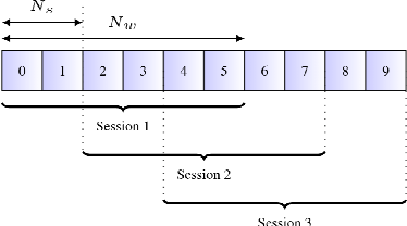 Figure 3 for An Investigation Into On-device Personalization of End-to-end Automatic Speech Recognition Models