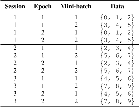 Figure 2 for An Investigation Into On-device Personalization of End-to-end Automatic Speech Recognition Models