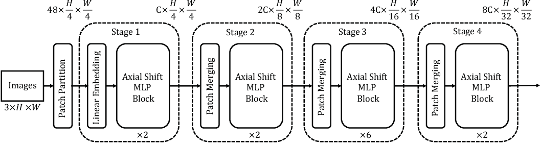 Figure 1 for AS-MLP: An Axial Shifted MLP Architecture for Vision