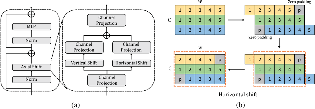 Figure 3 for AS-MLP: An Axial Shifted MLP Architecture for Vision