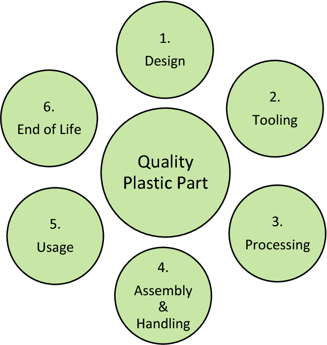 Figure 2 from A Checklist for Plastic Product Design: Preventing