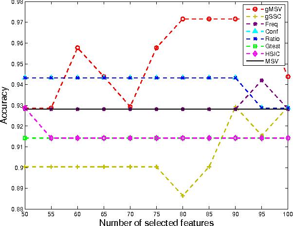 Figure 3 for Mining Brain Networks using Multiple Side Views for Neurological Disorder Identification