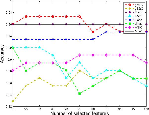 Figure 4 for Mining Brain Networks using Multiple Side Views for Neurological Disorder Identification