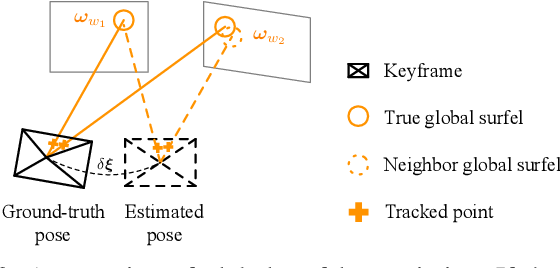 Figure 3 for Monocular Direct Sparse Localization in a Prior 3D Surfel Map