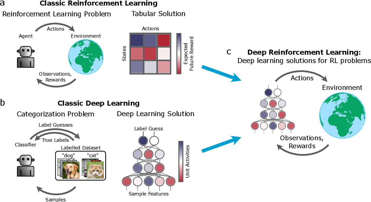 Figure 1 for Deep Reinforcement Learning and its Neuroscientific Implications