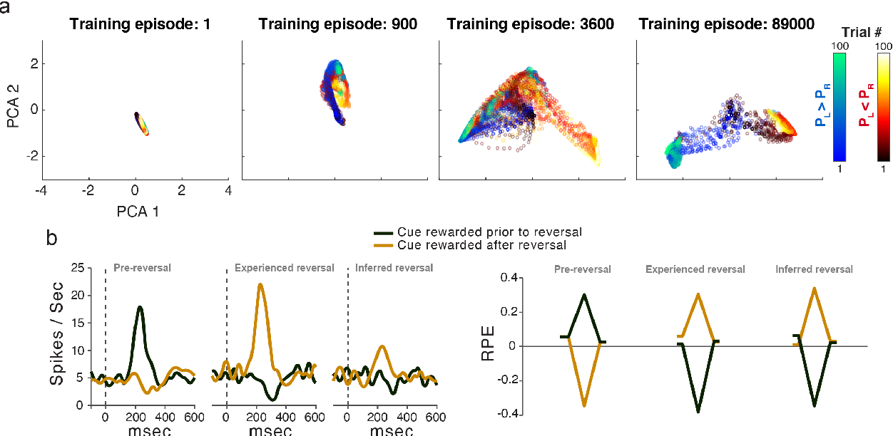 Figure 3 for Deep Reinforcement Learning and its Neuroscientific Implications