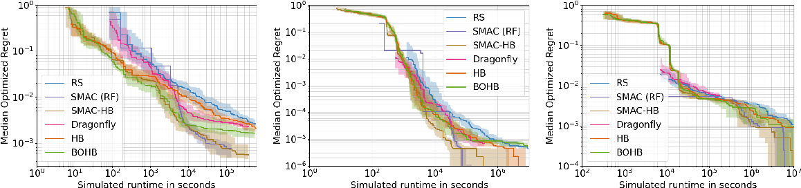 Figure 2 for SMAC3: A Versatile Bayesian Optimization Package for Hyperparameter Optimization
