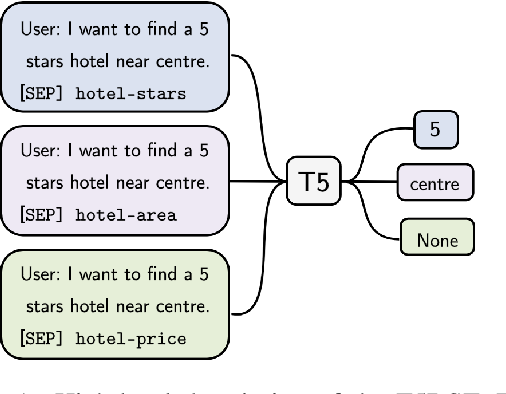 Figure 1 for Leveraging Slot Descriptions for Zero-Shot Cross-Domain Dialogue State Tracking