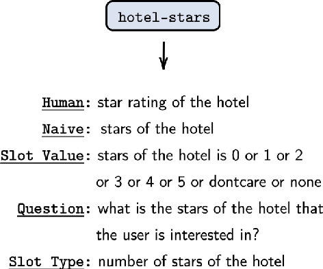 Figure 3 for Leveraging Slot Descriptions for Zero-Shot Cross-Domain Dialogue State Tracking