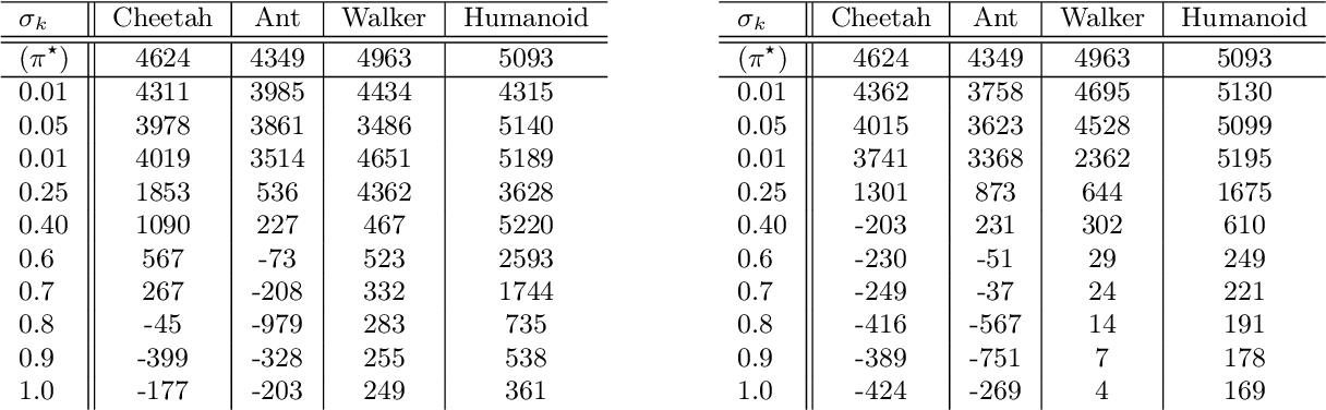 Figure 4 for VILD: Variational Imitation Learning with Diverse-quality Demonstrations