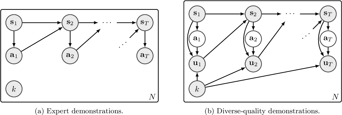 Figure 1 for VILD: Variational Imitation Learning with Diverse-quality Demonstrations