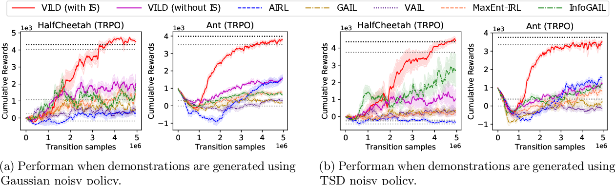 Figure 3 for VILD: Variational Imitation Learning with Diverse-quality Demonstrations