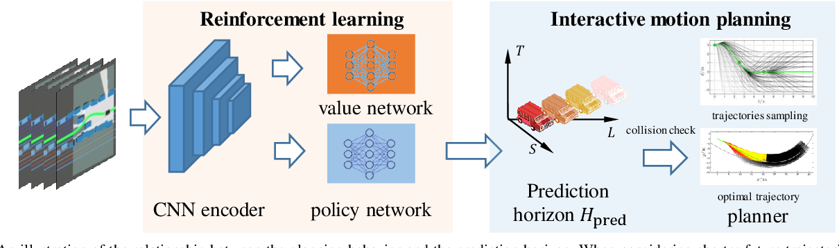 Figure 2 for Reinforcement Learning based Negotiation-aware Motion Planning of Autonomous Vehicles