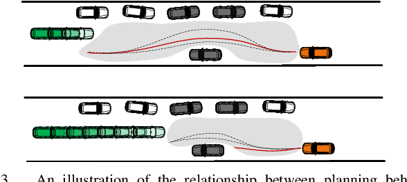 Figure 3 for Reinforcement Learning based Negotiation-aware Motion Planning of Autonomous Vehicles