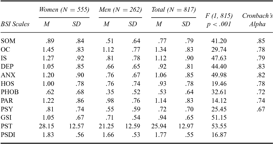 Table 2 From A Review Of The Factorial Structure Of The Brief