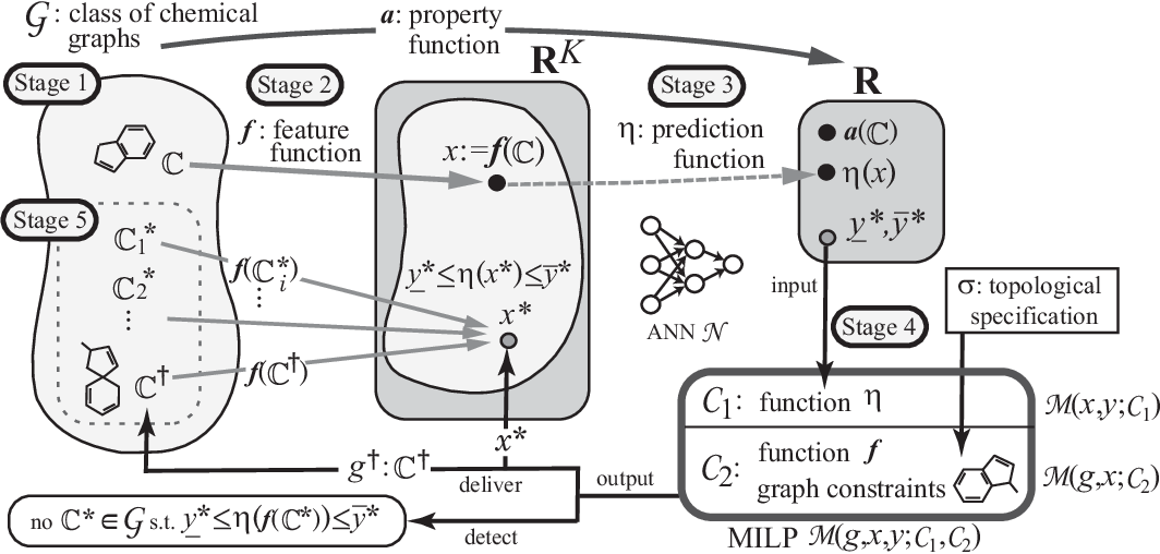 Figure 1 for Molecular Design Based on Artificial Neural Networks, Integer Programming and Grid Neighbor Search