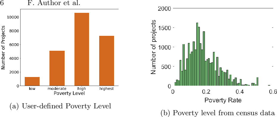 Figure 2 for A Pitfall of Learning from User-generated Data: In-depth Analysis of Subjective Class Problem