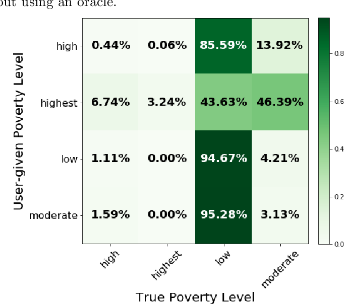 Figure 3 for A Pitfall of Learning from User-generated Data: In-depth Analysis of Subjective Class Problem
