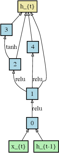 Figure 3 for WeNet: Weighted Networks for Recurrent Network Architecture Search