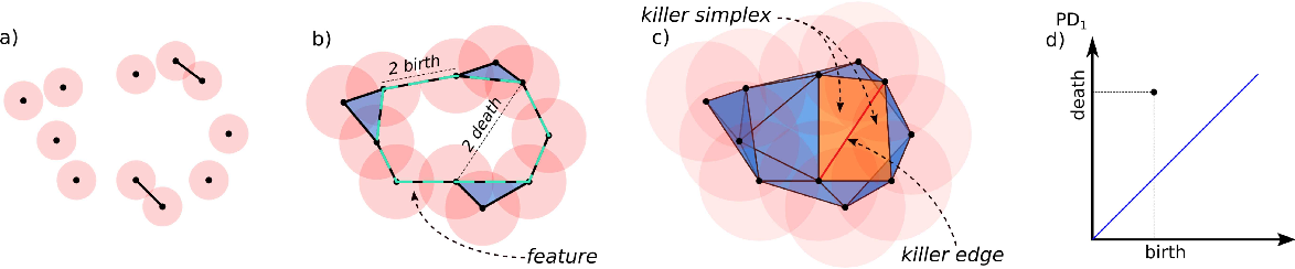Figure 2 for Sequential Topological Representations for Predictive Models of Deformable Objects