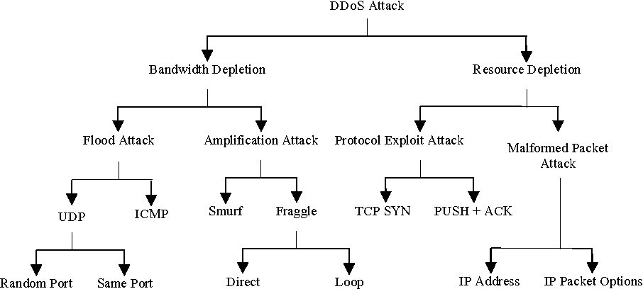 Figure 3 from Distributed Denial of Service: Taxonomies of Attacks