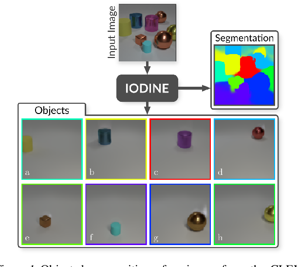 Figure 1 for Multi-Object Representation Learning with Iterative Variational Inference