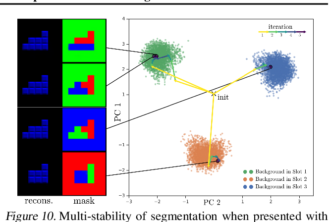 Figure 3 for Multi-Object Representation Learning with Iterative Variational Inference