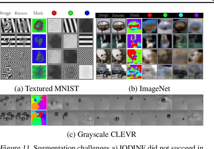 Figure 4 for Multi-Object Representation Learning with Iterative Variational Inference