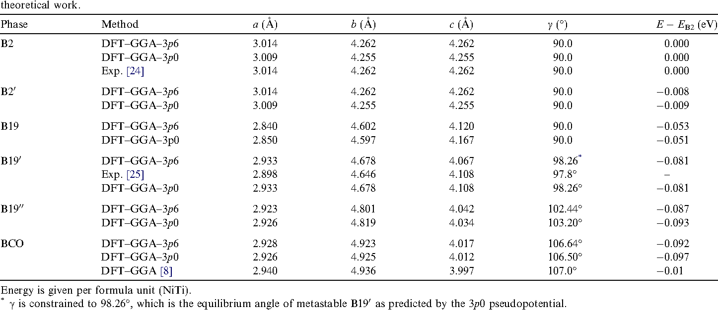Table 1 Lattice parameters and relative energy of B2, B19, B190, B190 0 and BCO from our calculations (DFT–GGA) as well as previous experimental and theoretical work.