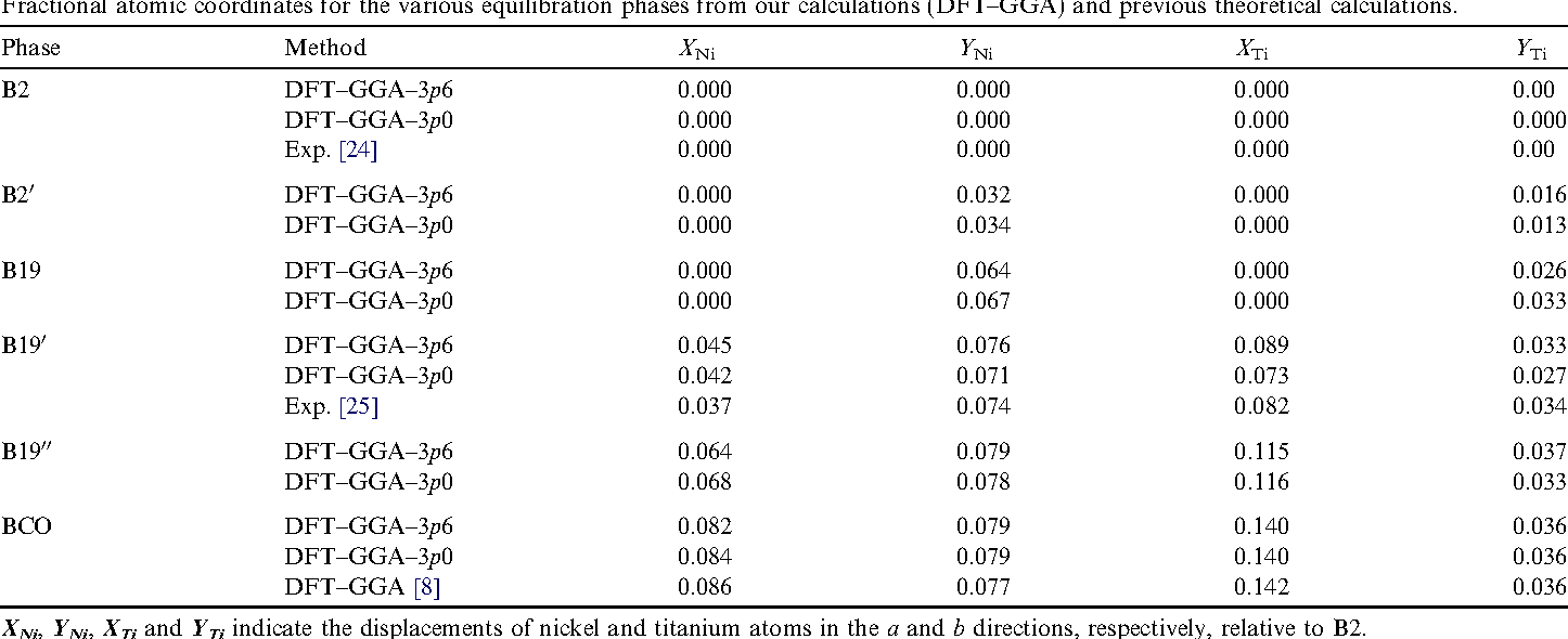 Table 2 Fractional atomic coordinates for the various equilibration phases from our calculations (DFT–GGA) and previous theoretical calculations.