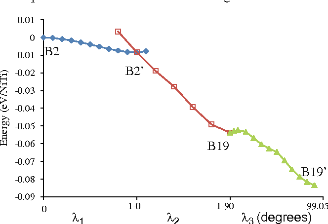 Fig. 2. Energy per formula as a function of reaction coordinate for the B2? B19 and B19? B190 transformation.