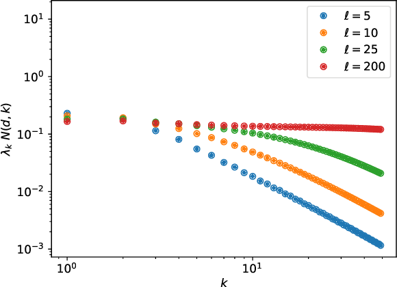 Figure 4 for Spectrum Dependent Learning Curves in Kernel Regression and Wide Neural Networks