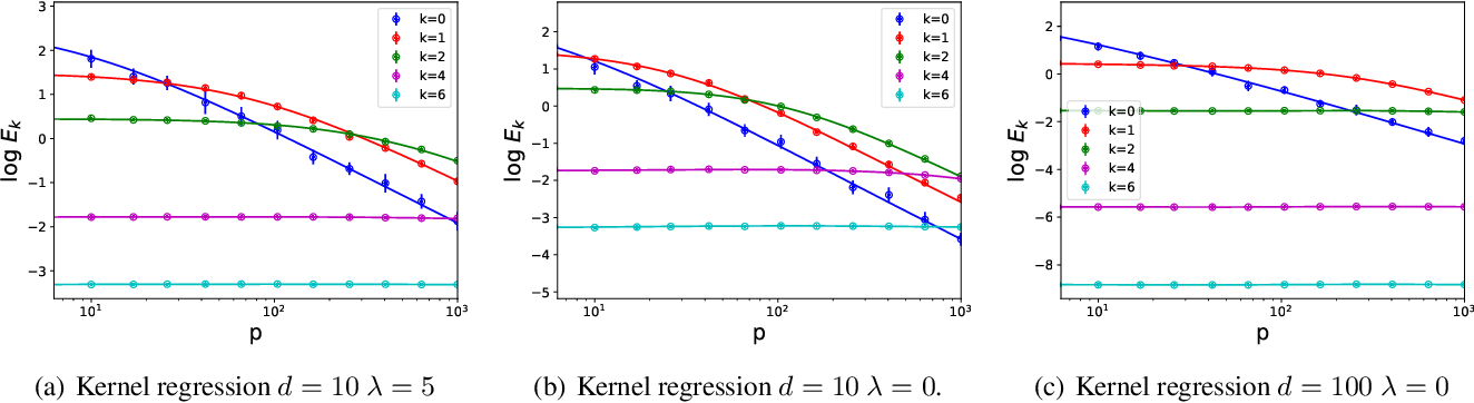 Figure 2 for Spectrum Dependent Learning Curves in Kernel Regression and Wide Neural Networks