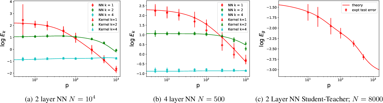 Figure 3 for Spectrum Dependent Learning Curves in Kernel Regression and Wide Neural Networks
