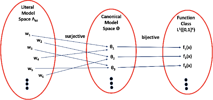 Figure 1 for Why Learning of Large-Scale Neural Networks Behaves Like Convex Optimization