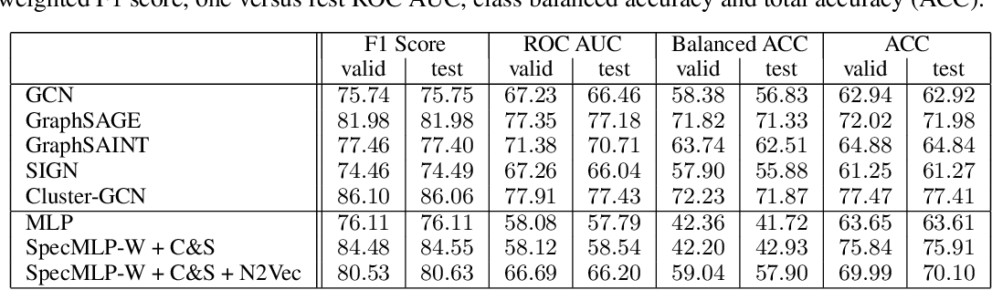 Figure 4 for Whole Brain Vessel Graphs: A Dataset and Benchmark for Graph Learning and Neuroscience (VesselGraph)