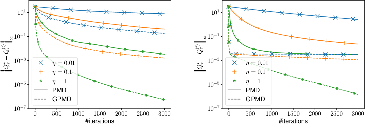 Figure 1 for Policy Mirror Descent for Regularized Reinforcement Learning: A Generalized Framework with Linear Convergence