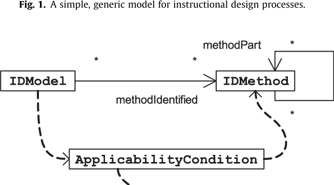 Modeling Instructional Design Theories With Ontologies Using