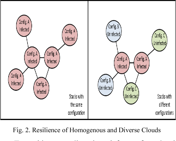 Fig. 2. Resilience of Homogenous and Diverse Clouds