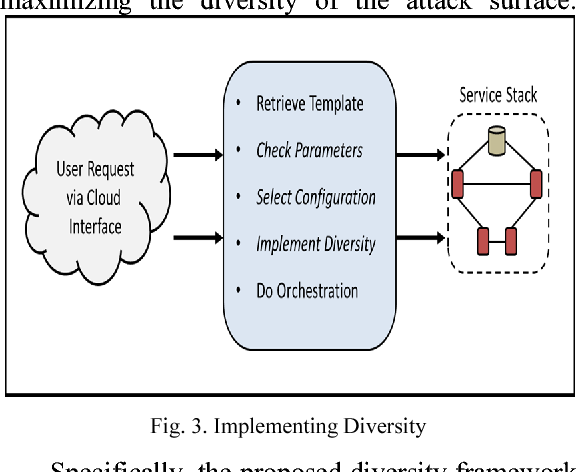 Fig. 3. Implementing Diversity
