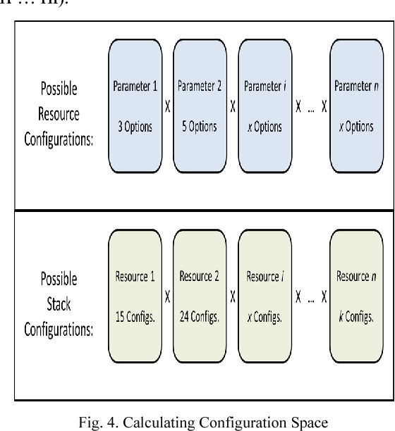 Fig. 4. Calculating Configuration Space