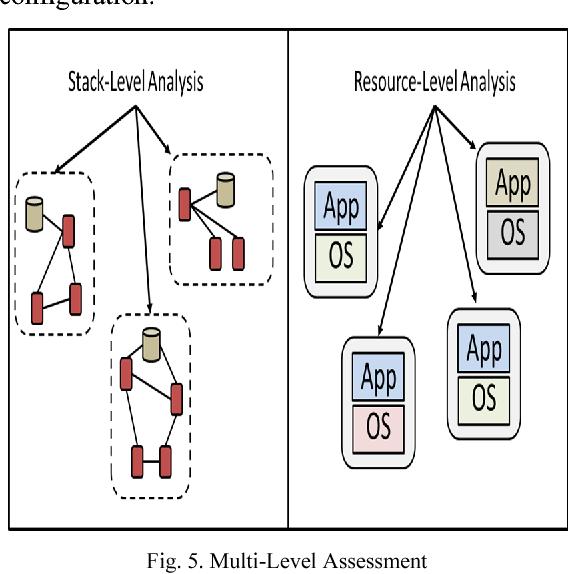 Fig. 5. Multi-Level Assessment