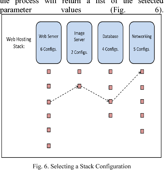 Fig. 6. Selecting a Stack Configuration
