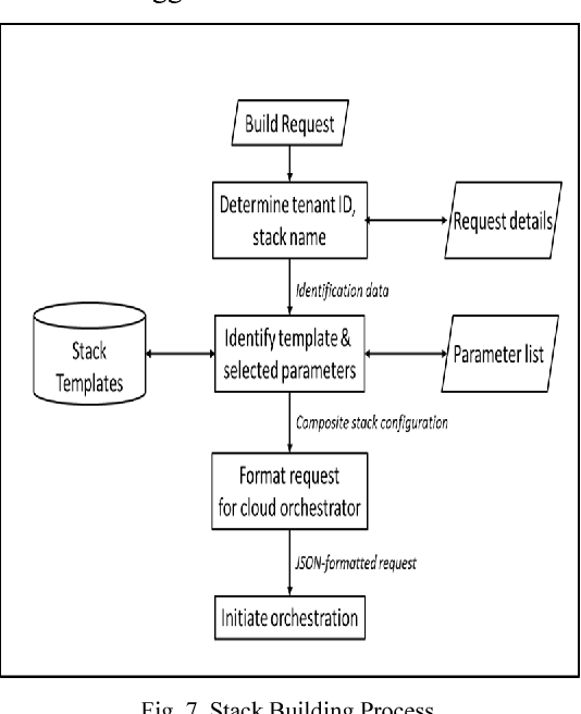 Fig. 7. Stack Building Process