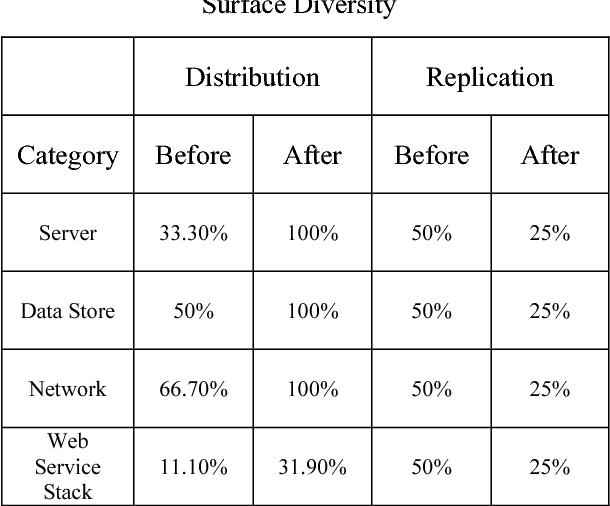 Table I. Impact of Proposed Framework on Attack Surface Diversity