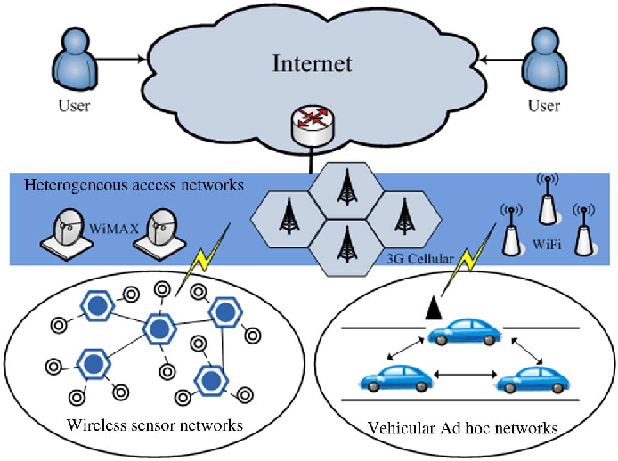 wireless communication technology for large scale ubiquitous Groundbreaking advances in ultra-low-power technology and wireless communication allow us to build psikick's wireless networks link a large-scale.
