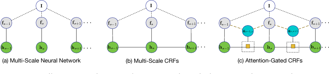 Figure 1 for Learning Deep Structured Multi-Scale Features using Attention-Gated CRFs for Contour Prediction