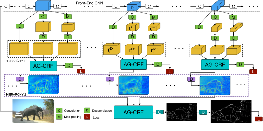Figure 3 for Learning Deep Structured Multi-Scale Features using Attention-Gated CRFs for Contour Prediction
