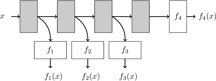 Figure 1 for PAC Confidence Predictions for Deep Neural Network Classifiers